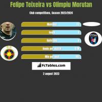 Felipe Teixeira vs Olimpiu Morutan h2h player stats