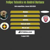 Felipe Teixeira vs Andrei Burlacu h2h player stats