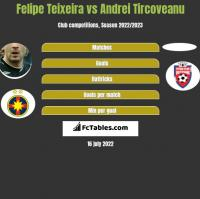 Felipe Teixeira vs Andrei Tircoveanu h2h player stats