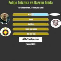 Felipe Teixeira vs Razvan Oaida h2h player stats