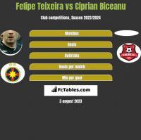 Felipe Teixeira vs Ciprian Biceanu h2h player stats