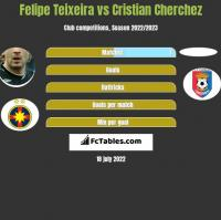 Felipe Teixeira vs Cristian Cherchez h2h player stats