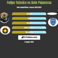 Felipe Teixeira vs Ante Palaversa h2h player stats