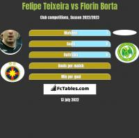 Felipe Teixeira vs Florin Borta h2h player stats