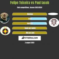 Felipe Teixeira vs Paul Iacob h2h player stats
