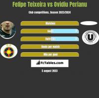 Felipe Teixeira vs Ovidiu Perianu h2h player stats