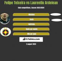 Felipe Teixeira vs Laurentiu Ardelean h2h player stats