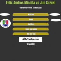 Felix Andres Micolta vs Jun Suzuki h2h player stats