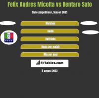 Felix Andres Micolta vs Kentaro Sato h2h player stats