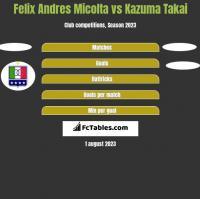 Felix Andres Micolta vs Kazuma Takai h2h player stats