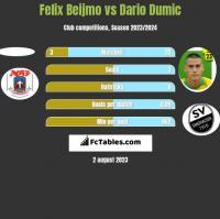 Felix Beijmo vs Dario Dumic h2h player stats