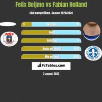 Felix Beijmo vs Fabian Holland h2h player stats
