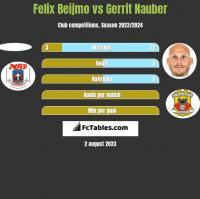 Felix Beijmo vs Gerrit Nauber h2h player stats