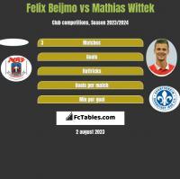 Felix Beijmo vs Mathias Wittek h2h player stats