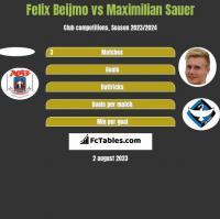 Felix Beijmo vs Maximilian Sauer h2h player stats