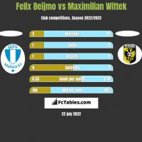 Felix Beijmo vs Maximilian Wittek h2h player stats