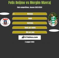 Felix Beijmo vs Mergim Mavraj h2h player stats