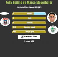 Felix Beijmo vs Marco Meyerhofer h2h player stats