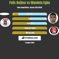 Felix Beijmo vs Mandela Egbo h2h player stats