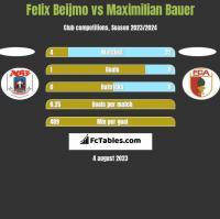 Felix Beijmo vs Maximilian Bauer h2h player stats