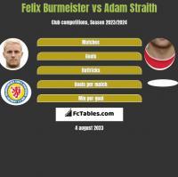 Felix Burmeister vs Adam Straith h2h player stats