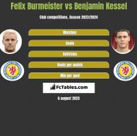 Felix Burmeister vs Benjamin Kessel h2h player stats