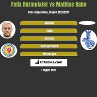 Felix Burmeister vs Mathias Rahn h2h player stats