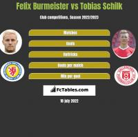 Felix Burmeister vs Tobias Schilk h2h player stats