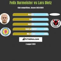 Felix Burmeister vs Lars Dietz h2h player stats