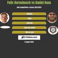 Felix Dornebusch vs Daniel Haas h2h player stats