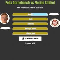 Felix Dornebusch vs Florian Stritzel h2h player stats