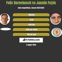 Felix Dornebusch vs Jasmin Fejzić h2h player stats