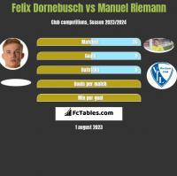 Felix Dornebusch vs Manuel Riemann h2h player stats