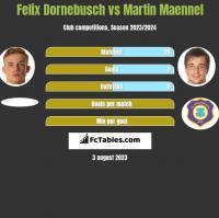Felix Dornebusch vs Martin Maennel h2h player stats
