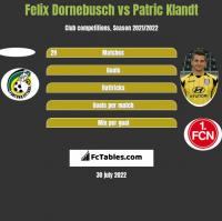 Felix Dornebusch vs Patric Klandt h2h player stats