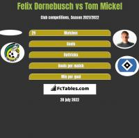 Felix Dornebusch vs Tom Mickel h2h player stats