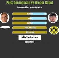 Felix Dornebusch vs Gregor Kobel h2h player stats