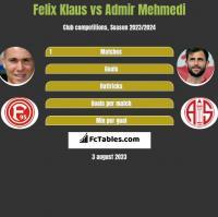 Felix Klaus vs Admir Mehmedi h2h player stats