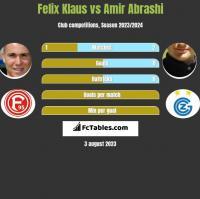 Felix Klaus vs Amir Abrashi h2h player stats