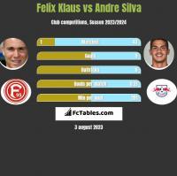 Felix Klaus vs Andre Silva h2h player stats