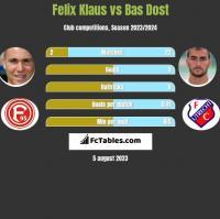 Felix Klaus vs Bas Dost h2h player stats