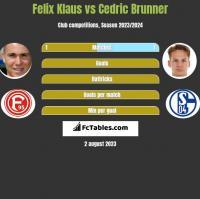 Felix Klaus vs Cedric Brunner h2h player stats