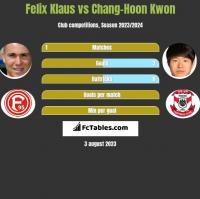 Felix Klaus vs Chang-Hoon Kwon h2h player stats