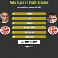 Felix Klaus vs Daniel Ginczek h2h player stats