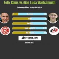 Felix Klaus vs Gian-Luca Waldschmidt h2h player stats