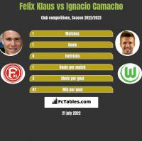 Felix Klaus vs Ignacio Camacho h2h player stats