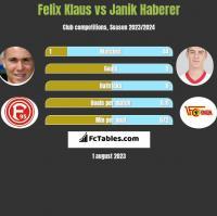 Felix Klaus vs Janik Haberer h2h player stats
