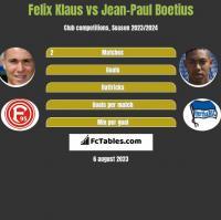 Felix Klaus vs Jean-Paul Boetius h2h player stats