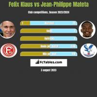 Felix Klaus vs Jean-Philippe Mateta h2h player stats