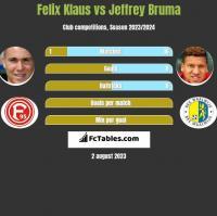 Felix Klaus vs Jeffrey Bruma h2h player stats